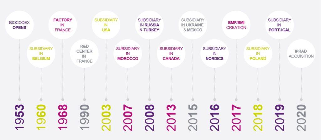 Międzynarodowa ekspansja Biocodex od rozpoczęcia działalności w1953 r. do nabycia firmy IPRAD w 2020 r.